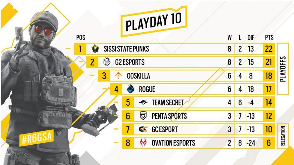 Rainbow Six GSA 2021 PlayDay10 Tabelle