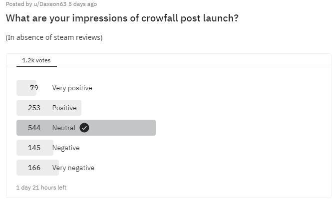 Crowfall userwertung