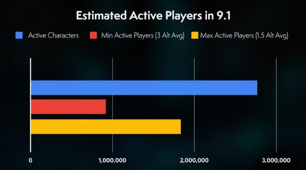 WoW Aktive Spieler Estimation Bellular