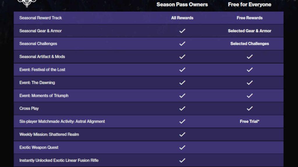 destiny 2 season 15 rewards übersicht