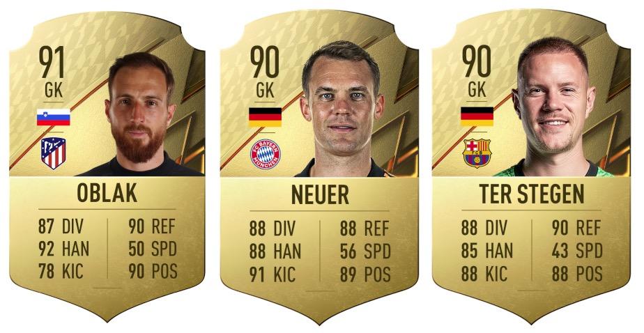 FIFA 22 Torhüter