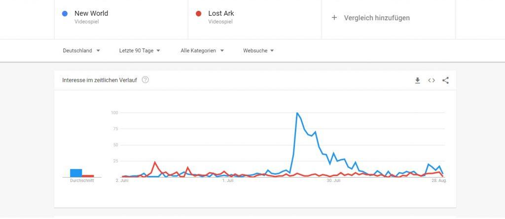 New World vs Lost Ark 1