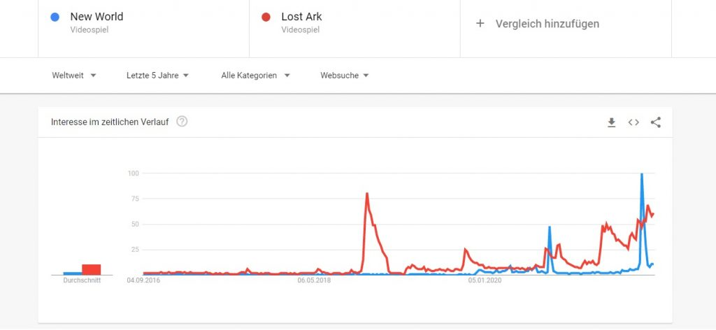 New World vs Lost Ark 2