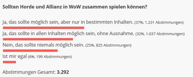 WoW Umfrage gemeinsam Horde Allianz Ergebnis