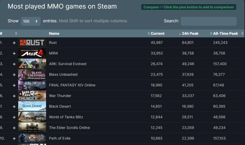 steam-spielerzahlen-mmos